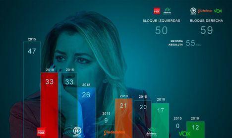 El PSOE se hunde en Andalucía y perderá el Gobierno por primera vez en 36 años si pacta la derecha