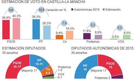 El PSOE rozaría la mayoría absoluta en las autonómicas de mayo, según un sondeo