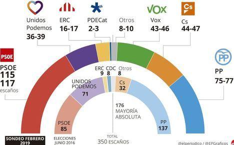Según los sondeos el PSOE ganaría las generales con 115 escaños, el PP se hunde perdiendo 60 y VOX obtendría hasta 46 escaños