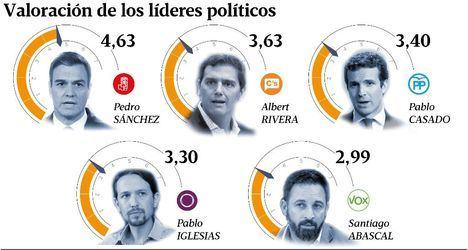 El PSOE ganaría sin mayoría el 28 de abril según dos encuestas que dan más escaños a Vox que a Unidos Podemos
