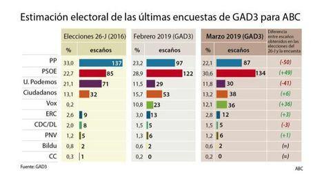 El PSOE gana más apoyo y podría volver a gobernar tras un nuevo pacto, según una encuesta de ABC