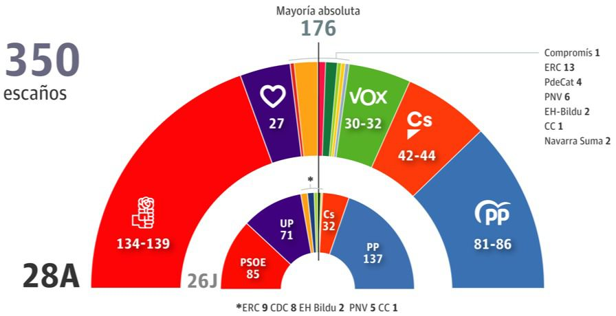 El PSOE ganaría con comodidad, según la encuesta de GAD3, y la derecha, pese a que logra más votos, sigue lejos de los 176 escaños de la mayoría absoluta