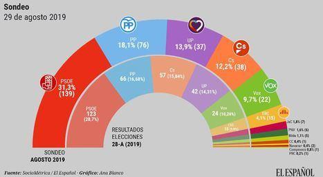 PSOE y Podemos tendrían mayoría absoluta y Ciudadanos perdería 19 escaños si se repiten elecciones. Pedro Sánchez sería el gran ganador