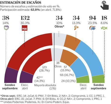 El PSOE ganaría con 132 escaños y Ciudadanos perdería 23. El PP obtendría 94 diputados y Unidas Podemos, 38