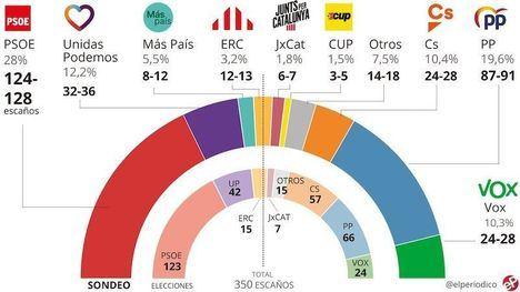 Pedro Sánchez (PSOE) repetiría mayoría el 10-N y Rivera (Ciudadanos) se hundiría en beneficio del PP
