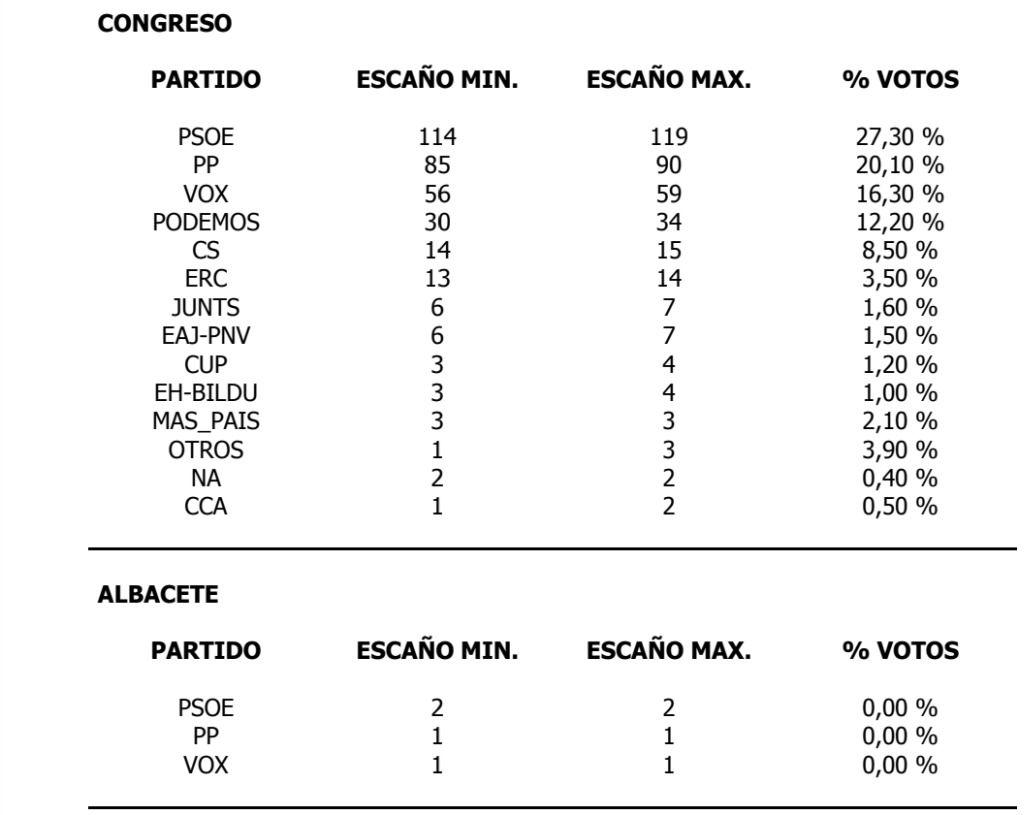 Las encuestas dejan un nuevo escenario de bloqueo en España. En Albacete, 2 diputados PSOE, 1 diputado PP, 1 diputado VOX